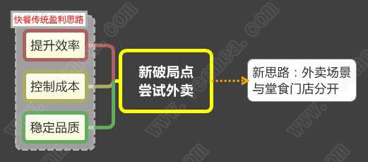 薛国巍:中式快餐黑马,聚焦成功之后,讲讲外卖逻辑!
